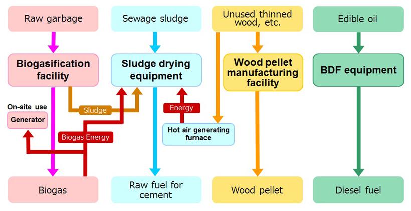 Joetsu Biomass Recycling Business Cooperative|Swing